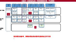 生物技术 - 上海交通大学教务处