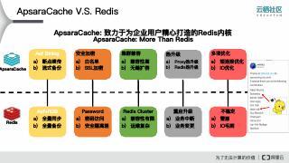 阿里云Redis技术架构--Part2