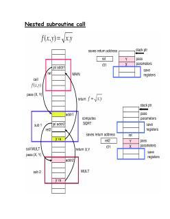 07 计算机网络--嵌套的子程序调用