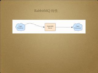 RabbitMQ 的延时队列和镜像队列原理与实战
