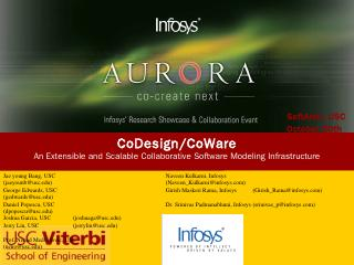 CoDesign/CoWare - Software Architecture Resea...