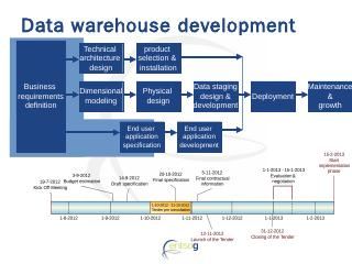 Data Warehouse Development - ENTSOG