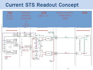 DPB STS Readout Board (ROB) 1 master GBTx - G...