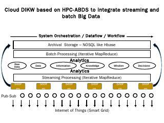 HPC ABDS Architecture
