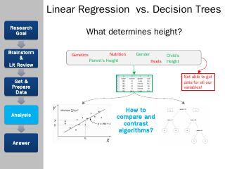 Linear Regression vs. Decision Trees - John V...