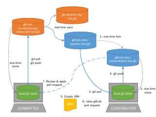PowerPoint Presentation - Apache