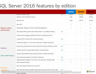SQL2016 Editions Datasheet - IBM