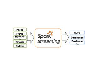 streaming-figures.pptx - Apache Spark