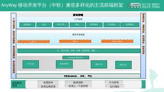 移动应用开发平台.pptx